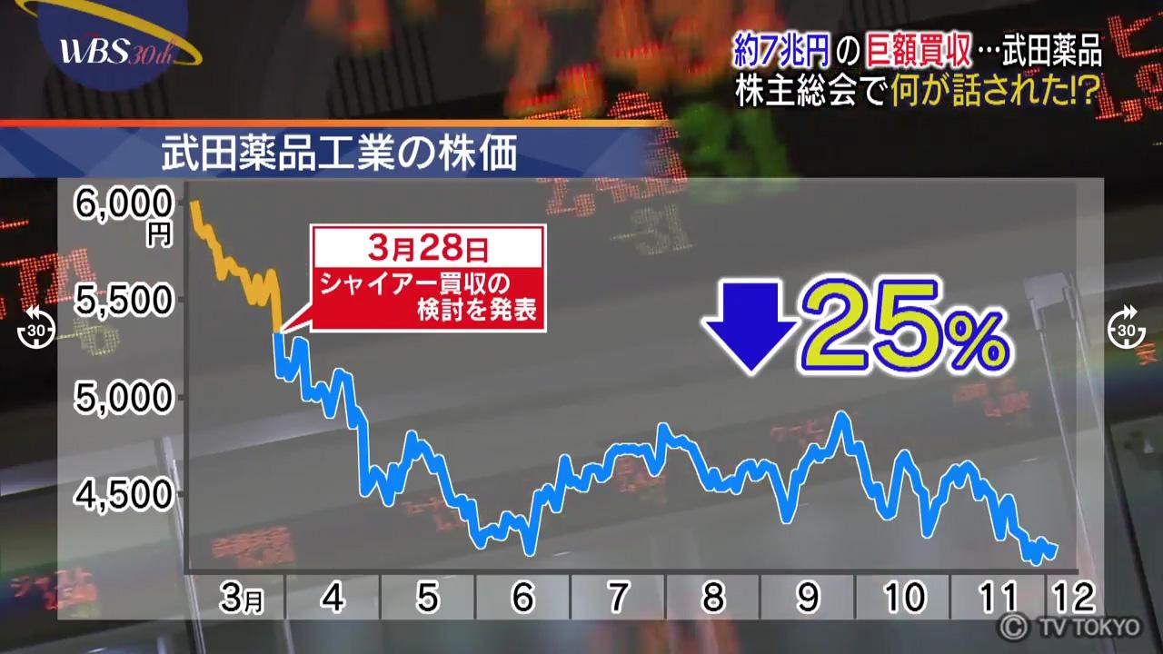 株価 工業 の 武田 薬品